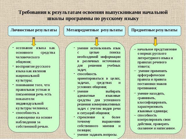 Требования к результатам освоения выпускниками начальной школы программы по р...