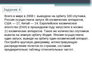 Всего в мире в 2008 г. выведено на орбиту 100 спутника. Россия осуществила за