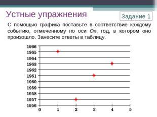 С помощью графика поставьте в соответствие каждому событию, отмеченному по ос