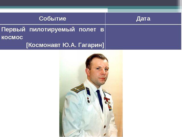 СобытиеДата Первый пилотируемый полет в космос [Космонавт Ю.А.Гагарин]