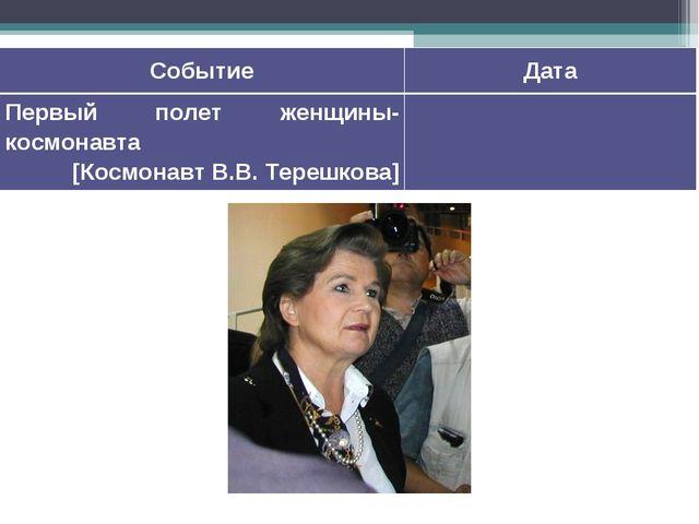 СобытиеДата Первый полет женщины-космонавта [Космонавт В.В.Терешкова]