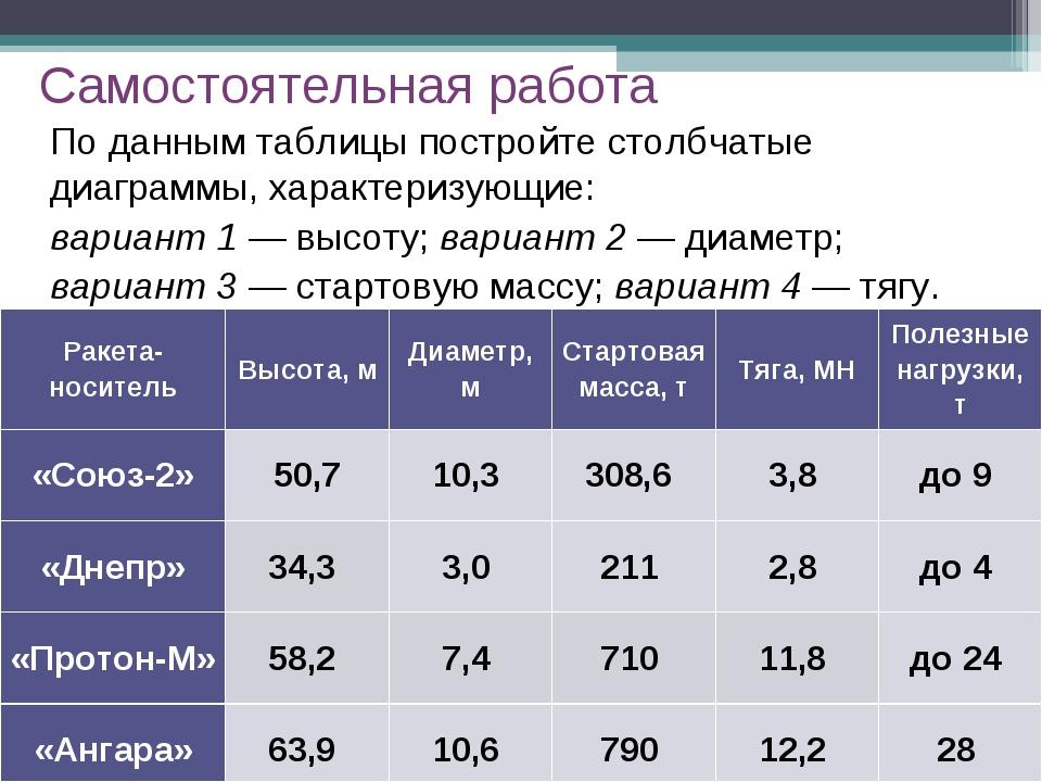 По данным таблицы постройте столбчатые диаграммы, характеризующие: вариант 1...
