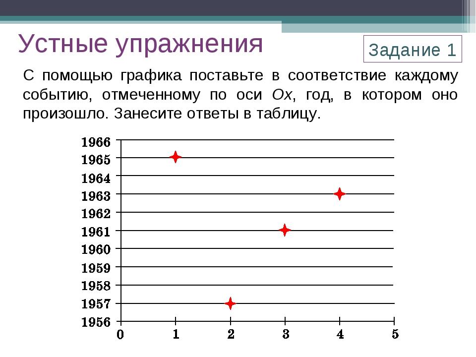 С помощью графика поставьте в соответствие каждому событию, отмеченному по ос...