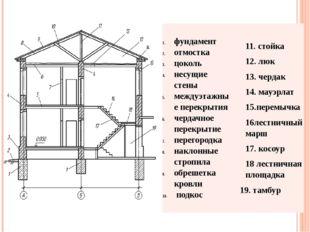 фундамент отмостка цоколь несущие стены междуэтажные перекрытия чердачное пер