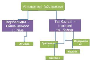 Графикалық Иерархиялық Желілік Ақпараттық (абстракты) Вербальдық- Ойша немесе