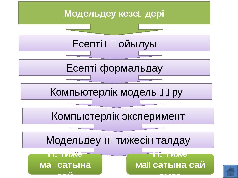 Модельдеу кезеңдері Есептің қойылуы Есепті формальдау Компьютерлік модель құр...