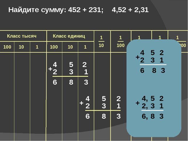 4 5 2 2 3 1 6 8 3 + 4 5 2 2 3 1 6 8 3 + Найдите сумму: 452 + 231; 4,52 + 2,3...