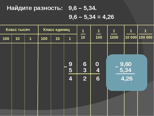 9 6 5 3 4 4 2 6 – Найдите разность: 9,6 – 5,34. 9,6 5,34 4,26 – 0 0 9,6 – 5,...