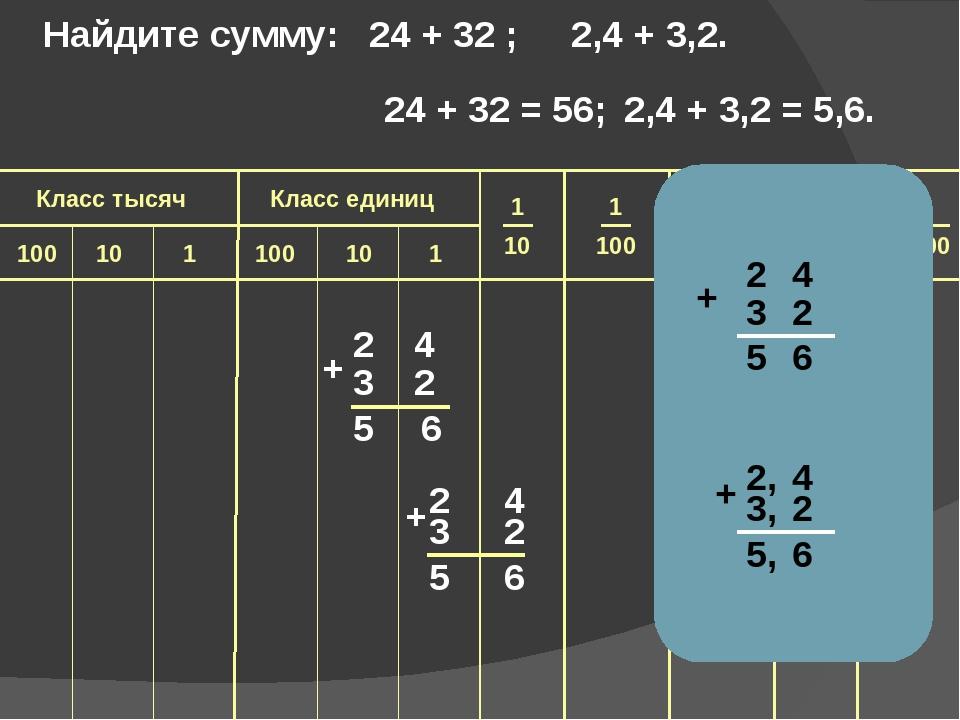 2 5 6 2 + 2 4 5 6 3 2 + Найдите сумму: 24 + 32 ; 2,4 + 3,2. 24 + 32 = 56; 2...