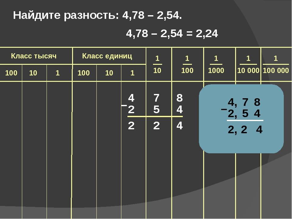 4 7 8 2 5 4 2 2 4 – Найдите разность: 4,78 – 2,54.  4,78 – 2,54 = 2,24 1 100...