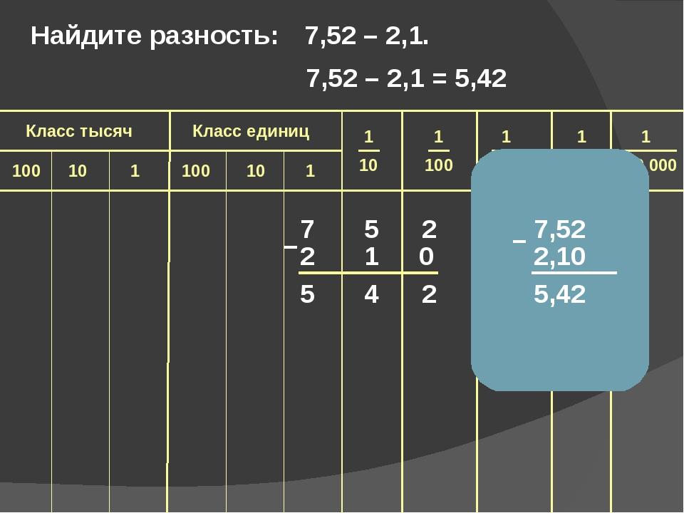 7 5 2 2 1 5 4 2 – Найдите разность: 7,52 – 2,1. 7,52 2,10 5,42 – 0 7,52 – 2,...