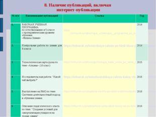 8. Наличие публикаций, включая интернет-публикации № п/пНаименование публика