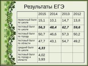 Результаты ЕГЭ 2015 2014 2013 2012 первичный балл по школе 15,1 10,1 14,7 13,