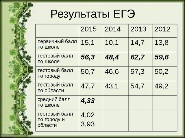 Результаты ЕГЭ 2015 2014 2013 2012 первичный балл по школе 15,1 10,1 14,7 13,...