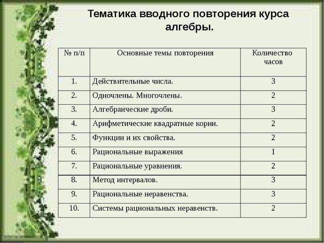 Тематика вводного повторения курса алгебры. №п/п Основные темы повторения Кол...