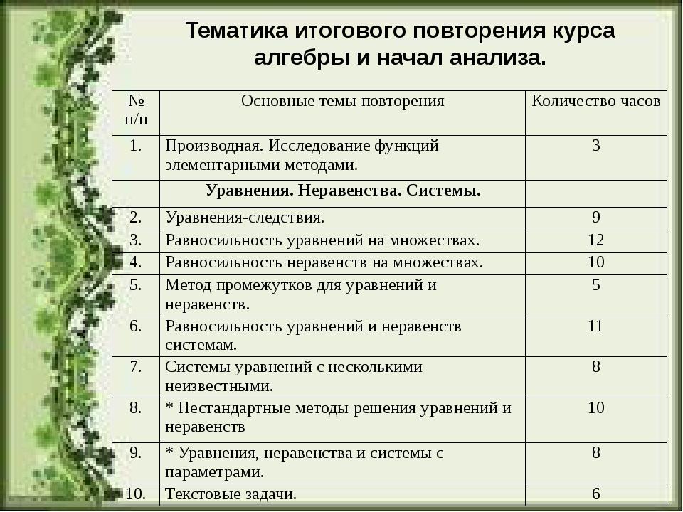 Тематика итогового повторения курса алгебры и начал анализа. №п/п Основные те...