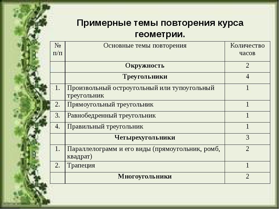 Примерные темы повторения курса геометрии. №п/п Основные темы повторения Коли...