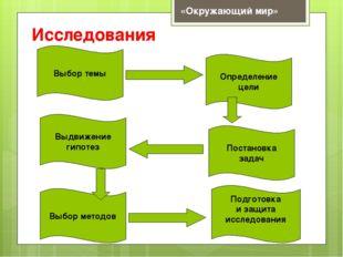 Исследования Выбор темы Определение цели Выдвижение гипотез Постановка задач
