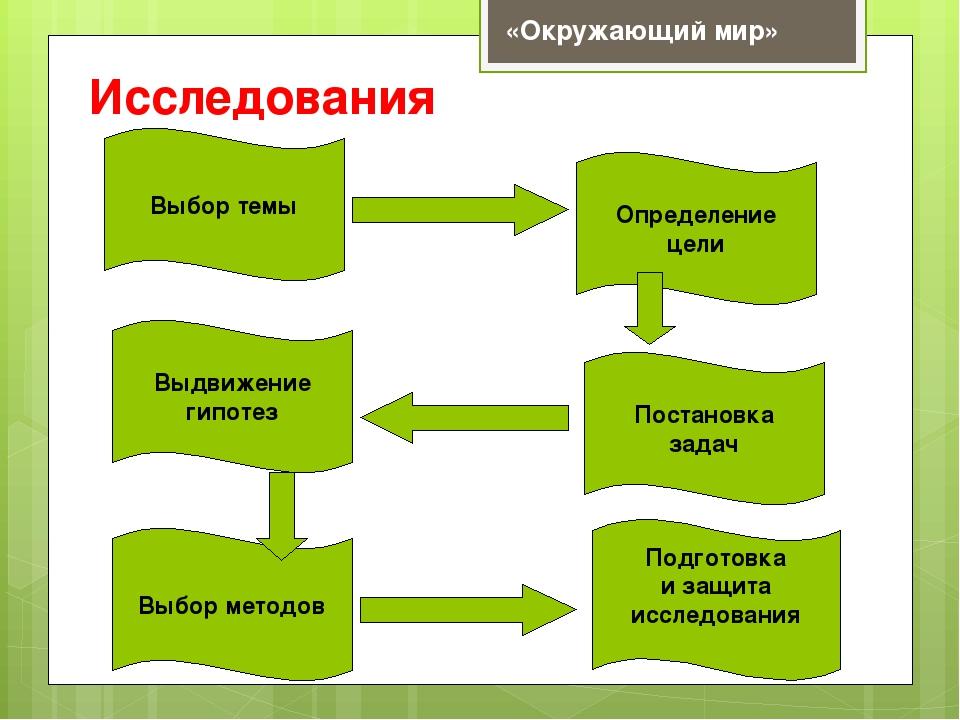 Исследования Выбор темы Определение цели Выдвижение гипотез Постановка задач...
