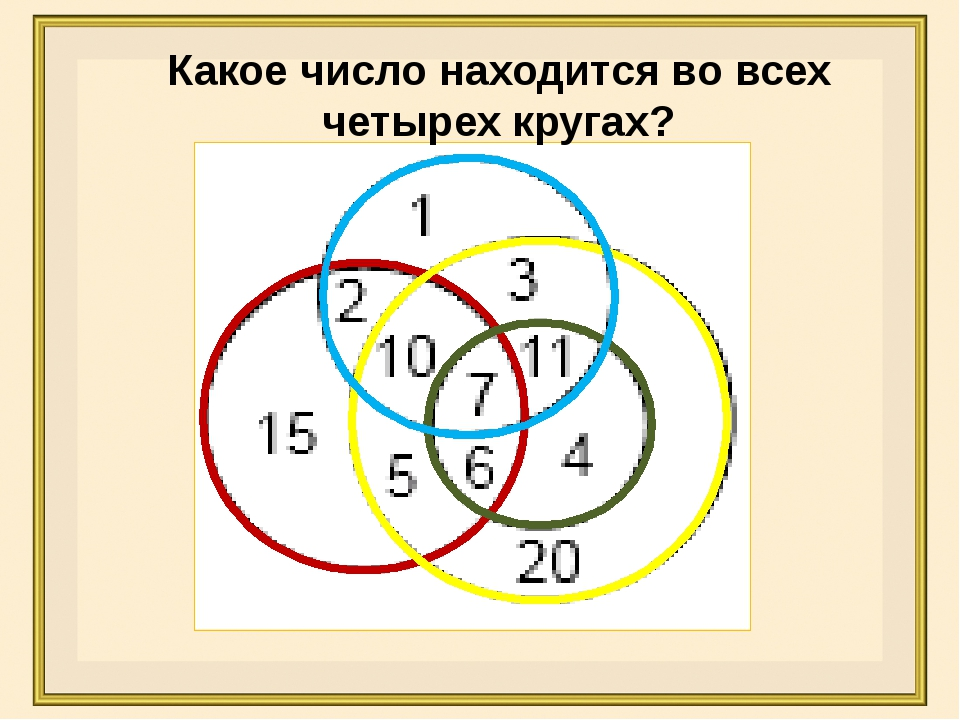 Какое число находится во всех четырех кругах?