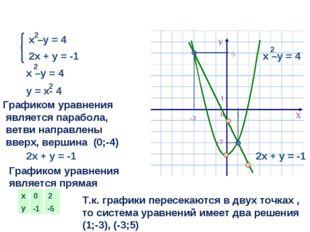 2х + у = -1 Графиком уравнения является парабола, ветви направлены вверх, вер
