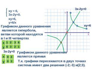 ху = 6, 3х-2у=0. ху=6, у=6/х Графиком данного уравнения является гипербола, в