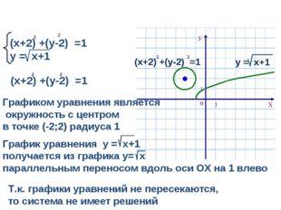 (х+2) +(у-2) =1 у = х+1 2 2 Т.к. графики уравнений не пересекаются, то систем