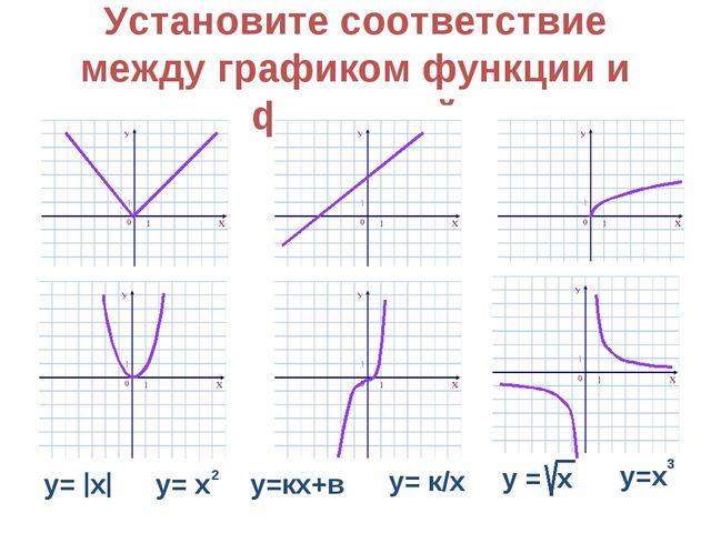 Установите соответствие между графиком функции и формулой у=кх+в у= к/х