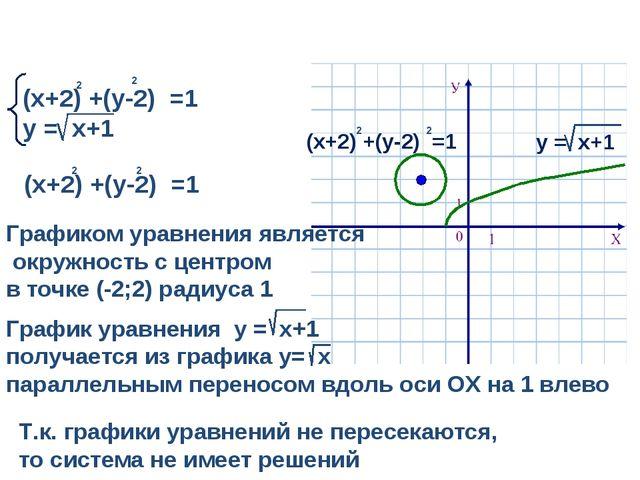 (х+2) +(у-2) =1 у = х+1 2 2 Т.к. графики уравнений не пересекаются, то систем...