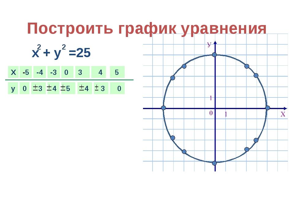 X y -5 0 -4 -3 0 3 4 0 5 Построить график уравнения