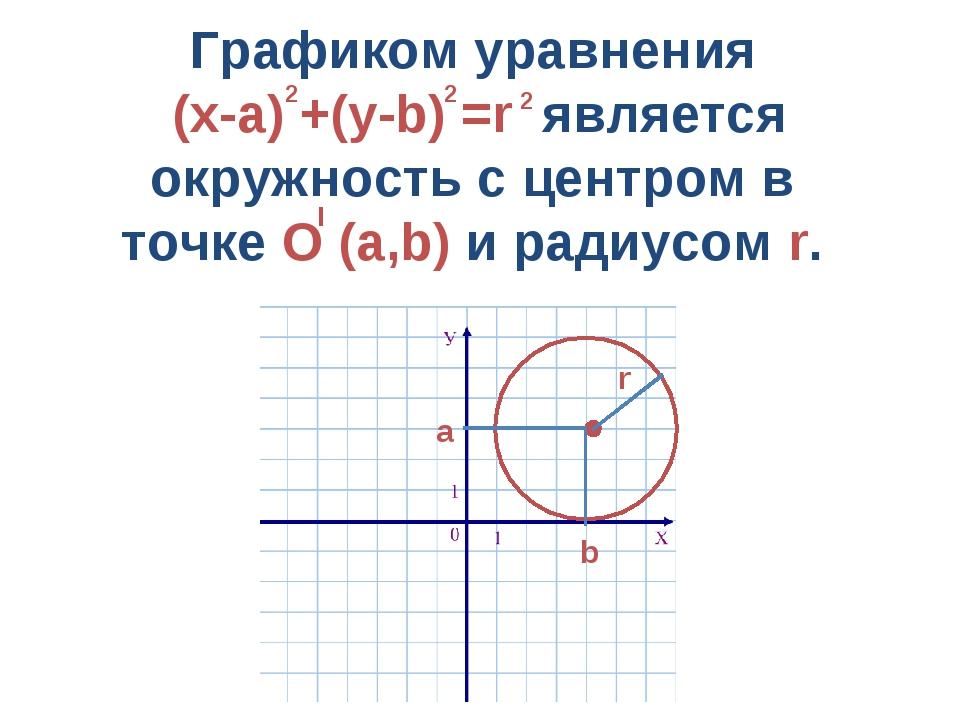 Графиком уравнения (х-а) +(у-b) =r является окружность с центром в точке О (а...