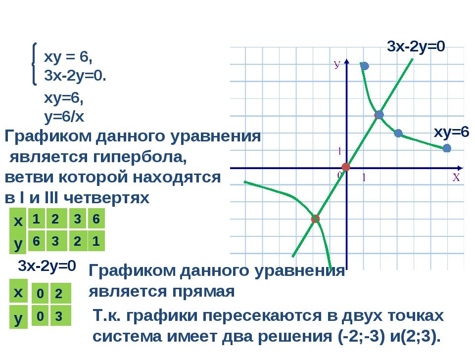 ху = 6, 3х-2у=0. ху=6, у=6/х Графиком данного уравнения является гипербола, в...
