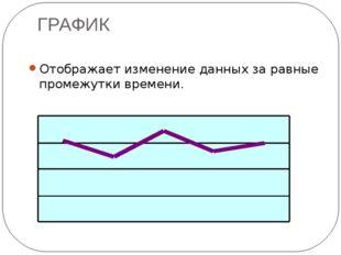 ГРАФИК Отображает изменение данных за равные промежутки времени.