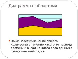 Диаграмма с областями Показывает изменение общего количества в течение какого