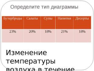 Определите тип диаграммы Изменение температуры воздуха в течение дня. Бутербр