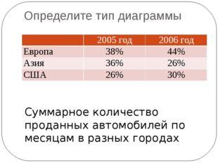 Определите тип диаграммы Суммарное количество проданных автомобилей по месяца