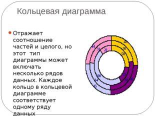 Кольцевая диаграмма Отражает соотношение частей и целого, но этот тип диаграм