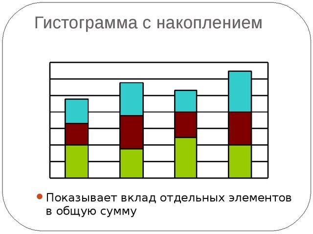 Гистограмма с накоплением Показывает вклад отдельных элементов в общую сумму