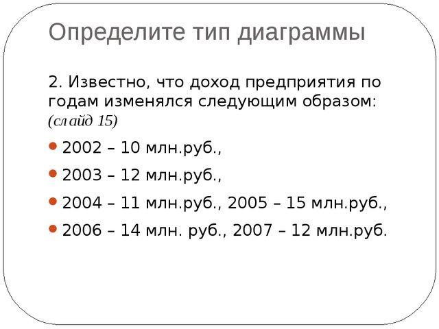 Определите тип диаграммы 2. Известно, что доход предприятия по годам изменялс...