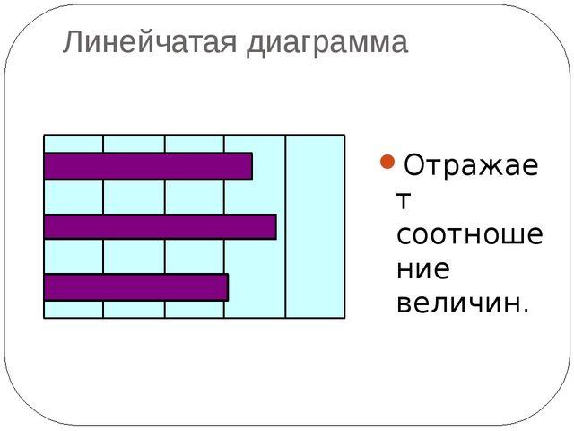 Линейчатая диаграмма Отражает соотношение величин.