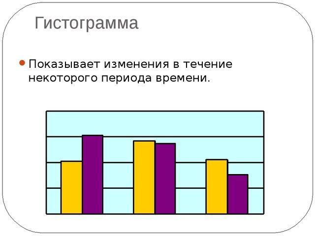 Гистограмма Показывает изменения в течение некоторого периода времени.