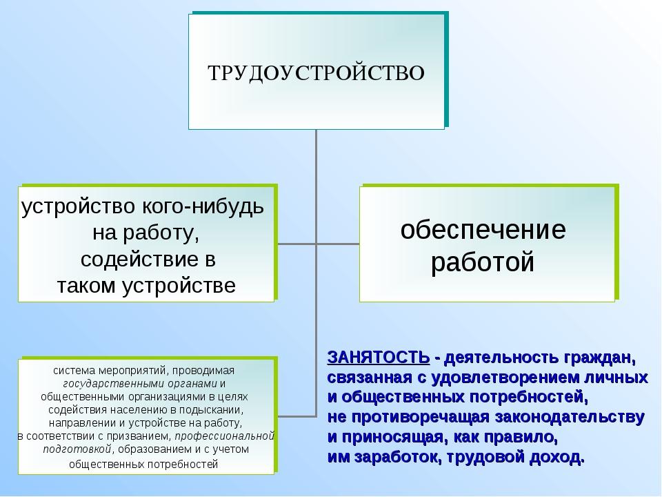 ЗАНЯТОСТЬ - деятельность граждан, связанная с удовлетворением личных и общест...