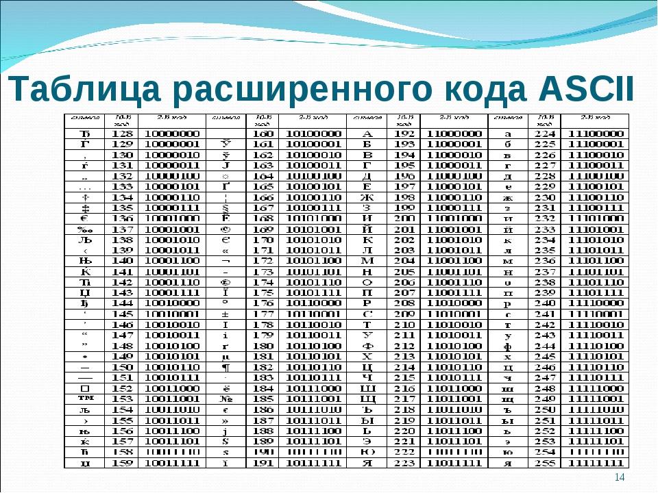 Таблица расширенного кода ASCII  *