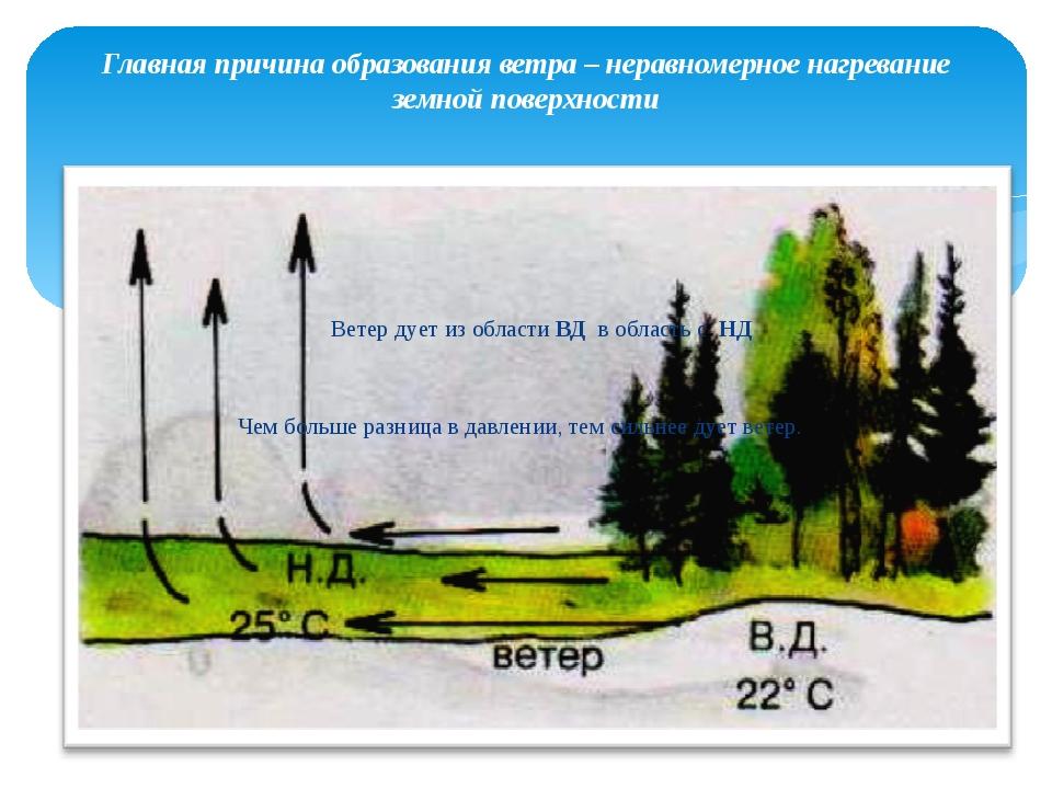 Ветер дует из области ВД в область с НД Чем больше разница в давлении, тем с...
