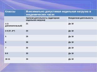 Классы Максимально допустимая недельная нагрузка в академических часах Урочн