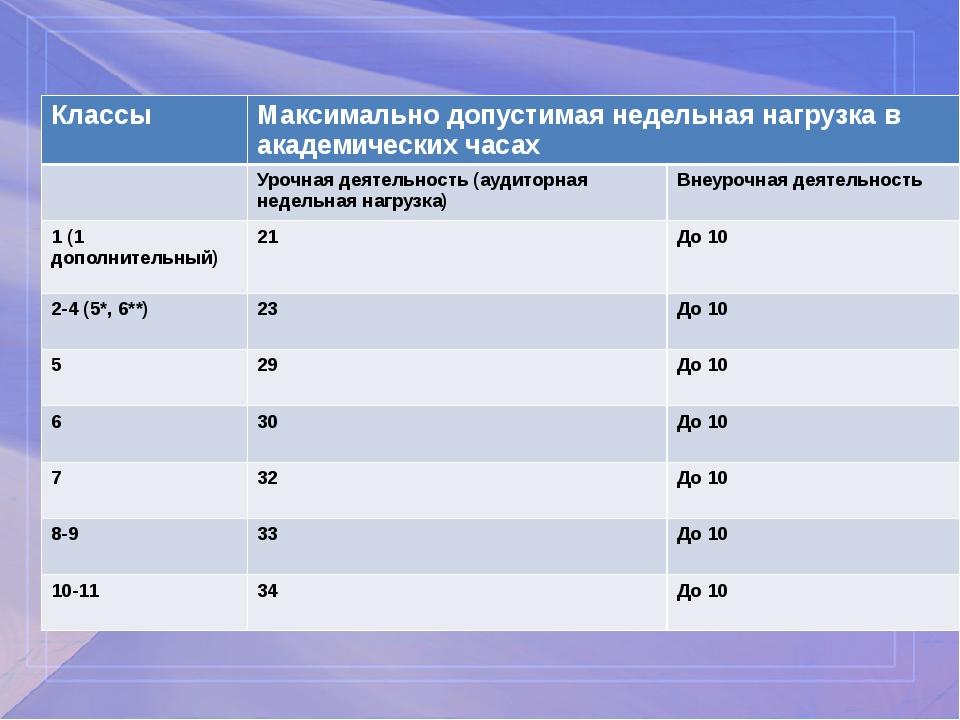 Классы Максимально допустимая недельная нагрузка в академических часах Урочн...