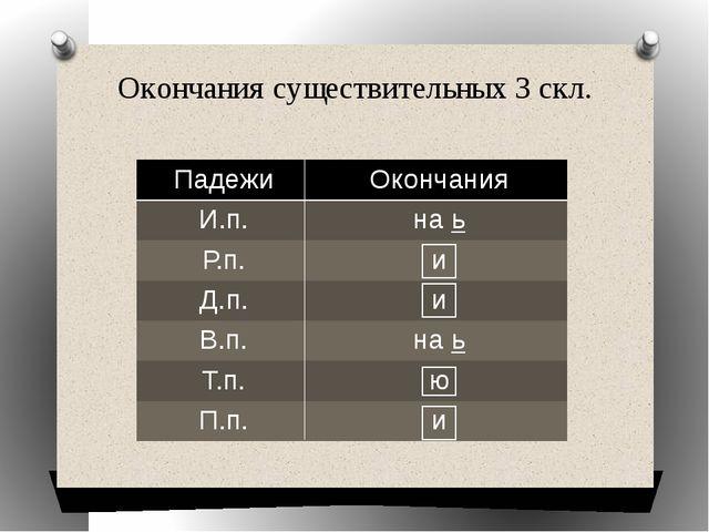 Окончания существительных 3 скл. Падежи Окончания И.п. наь Р.п. и Д.п. и В.п....