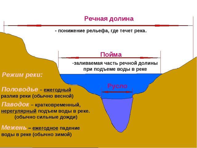 Русло Пойма Речная долина заливаемая часть речной долины при подъеме воды в р...
