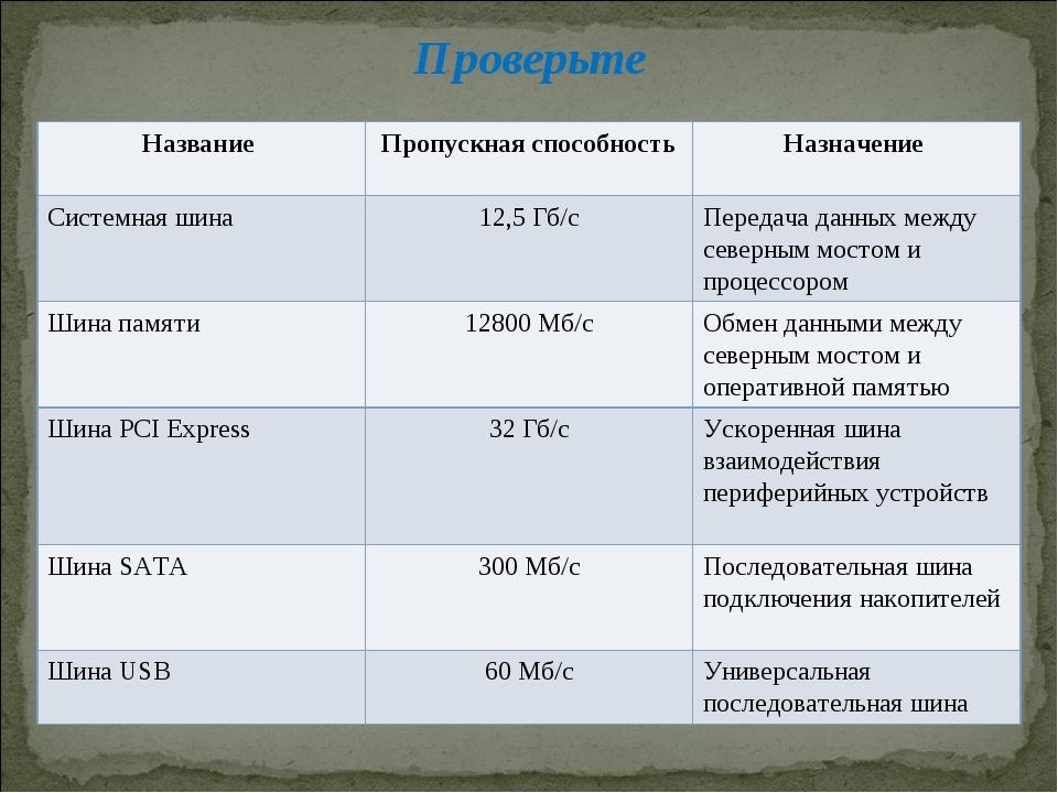 Проверьте Название Пропускная способностьНазначение Системная шина12,5 Гб/...