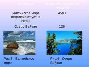 Рис.4 Озеро Байкал Рис.3 Балтийское море Источник Электропроводность, мкСм/см